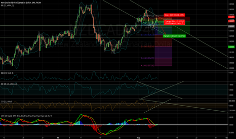 NZDCAD: /08061547/ Downtrend channel