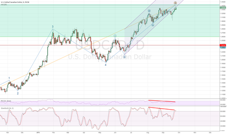 USDCAD: Possible top in USD CAD?