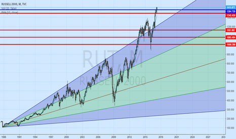 RUT: NOW THIS IS OVEREXTENDED