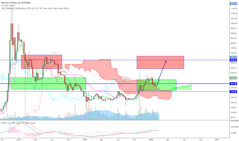 BTCUSD: Simple TA on the Weekly Bitcoin outcome