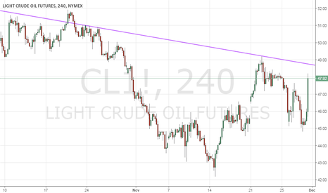 CL1!: Short Crude Oil with sl of $48.70