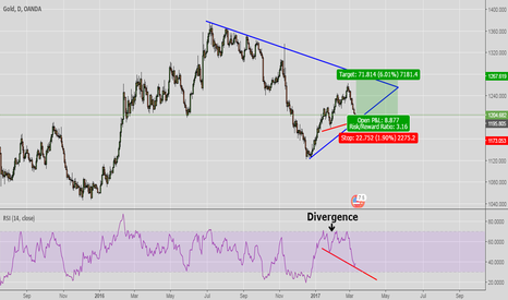 XAUUSD: Divergence on Gold ..