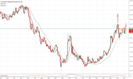 USDCAD: USA/CAD  Bullish on monthly Charts