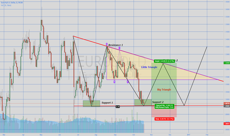 EURUSD: EurUsd Triangle Pattern