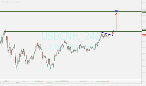 USDCNH: watching...buy