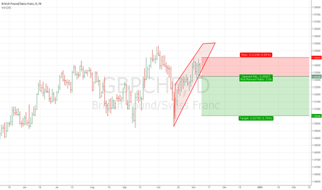 GBPCHF: GBPCHF confirming short position