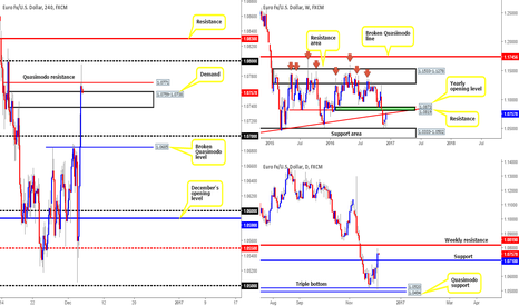 EURUSD: EUR/USD: Technical outlook and review...