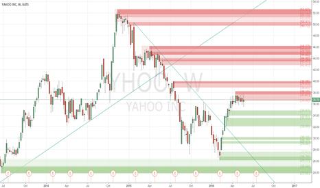 YHOO: Price Consolidation - #ProfitingMe
