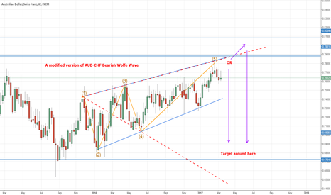 AUDCHF: A modified version of a weekly AUD-CHF Bearish Wolfe Wave(Short)