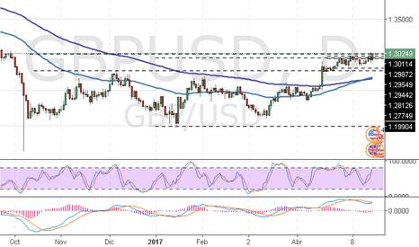 GBPUSD: GBP/USD: análisis técnico
