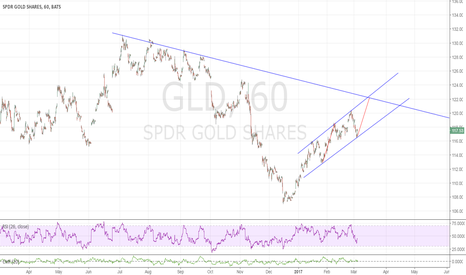 GLD: On the push to $122