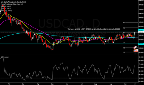 USDCAD: USDCAD APPROACHING WEEKLY RESISTANCE
