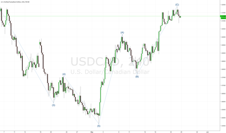 USDCAD: Look to short