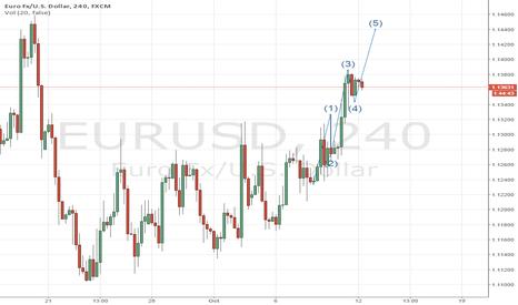EURUSD: EURUSD 1st Analysis