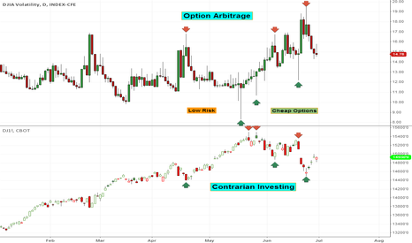 VXD: Option Arbitrage and Contrarian Investing