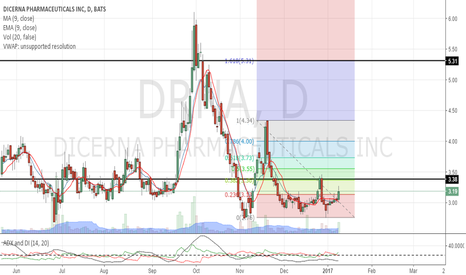 DRNA: gapup towards $5 is possible