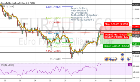 EURAUD: short at market