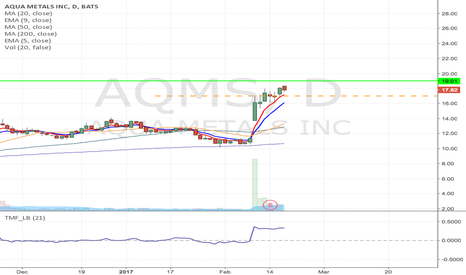 AQMS: AQMS - Flag formation long from $17 to $19