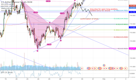 USDJPY: bat pattern fails to deliver an extended short