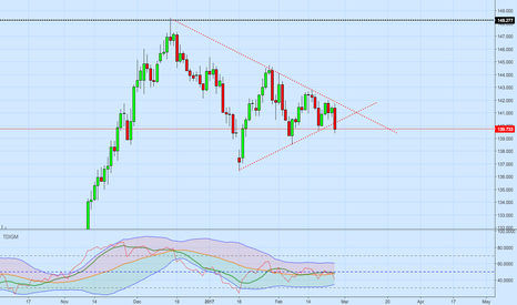 GBPJPY: Time to short ?