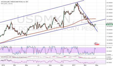 USDMXN: USD/MXN