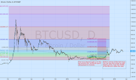 BTCUSD: A note to give myself an idea of future price action