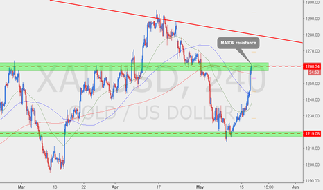 XAUUSD: Turning point? Or breakout?