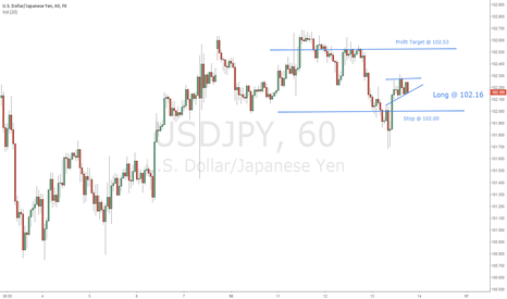 USDJPY: NICE INTRADAY SET-UP FOR USD/JPY