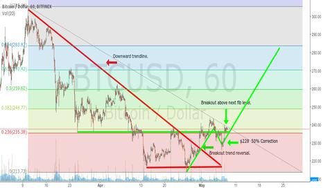 BTCUSD: Bitcoin Downtrend Reversal