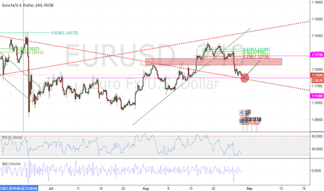 EURUSD: EURUSD - Next day or two - Projection