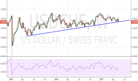 USDCHF: USD/CHF has breached the rising trend line support