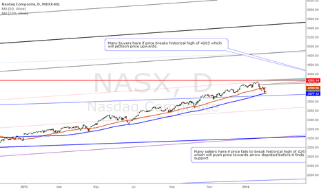 NASX: Possible end of retracement