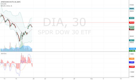DIA: resistance for DOW 30 DIA