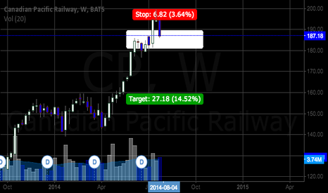 CP: CP, Evening Star on Weekly Chart
