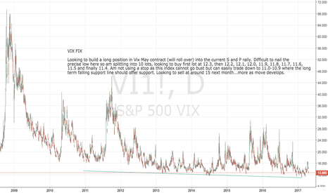 VI1!: VIX FIX Time to start thinking about hedging long trades again