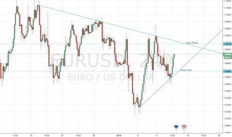 EURUSD: lets see were this bullish move will take us!