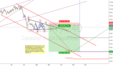 CADJPY: CADJPY short in case you have missed my last idea