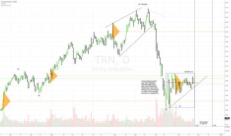 TRN: Potential railroad short