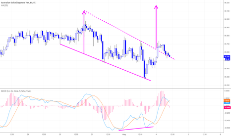 AUDJPY: AUDJPY H1 Falling Wedge Upside Break