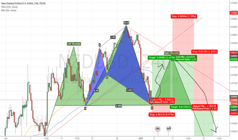 NZDUSD: WAITING HEAD N SOULDERS CONFIRMATION NZDUSD 240 or Bullish SHARK