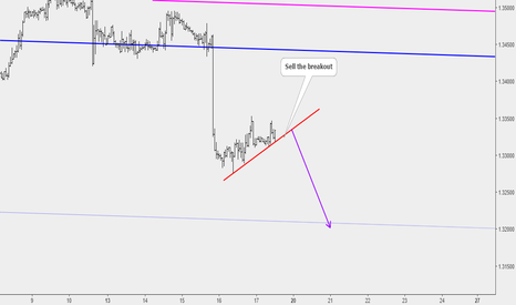USDCAD: USDCAD: Bearish Flag Pattern Offers a Good Opportunity
