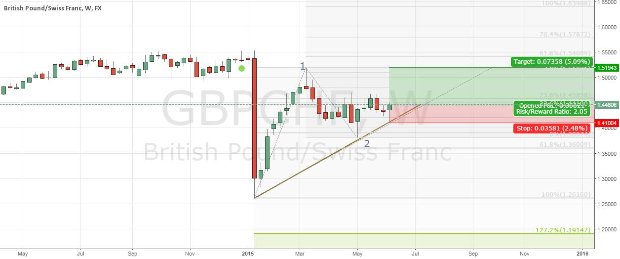 GBP CHF long till 1.51943