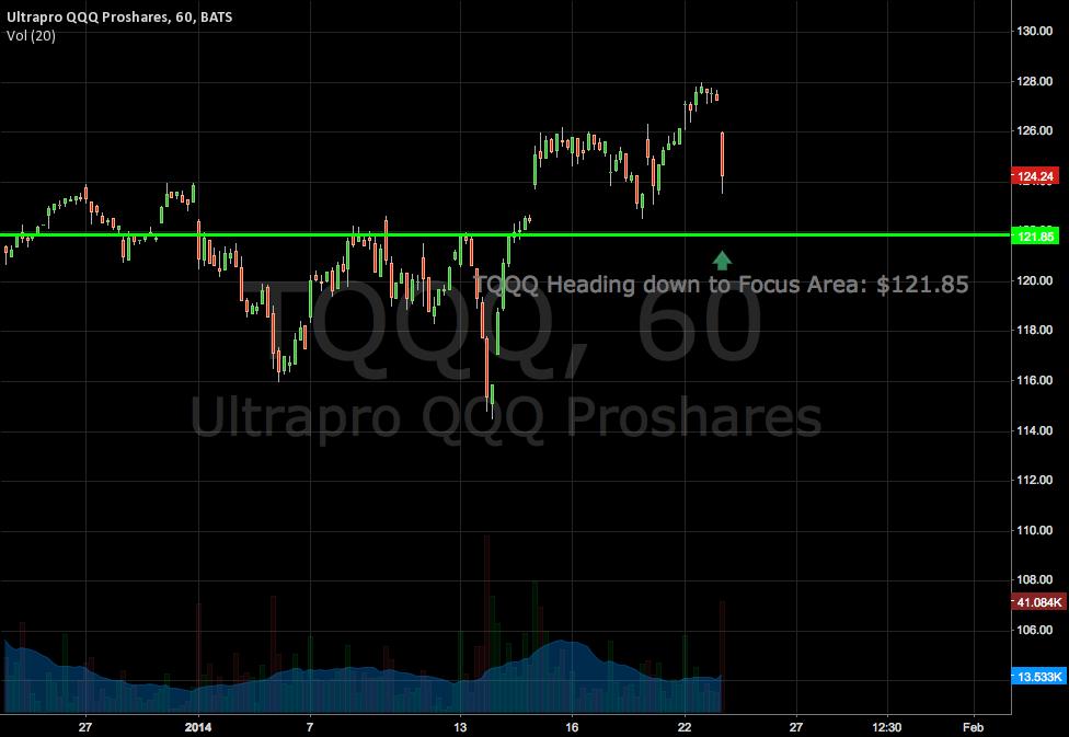 TQQQ Heading down to Focus Area: $121.85