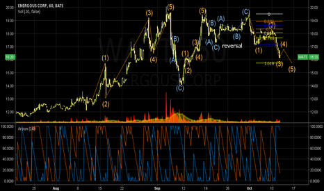 WATT: Energous downtrend: elliot wave 3