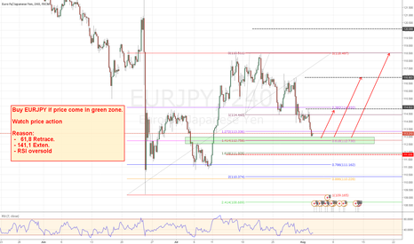 EURJPY: LONG opportiunity for EURJPY