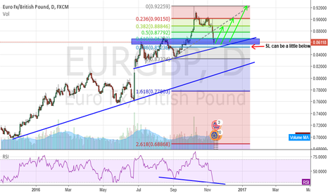 EURGBP: EURGBP Long Opportunity?