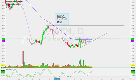WFM: Long WFM on 50 SMA crossover close ?