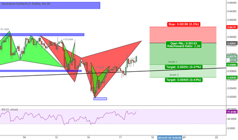 AUDUSD: Bearish cypher pattern AUDUSD