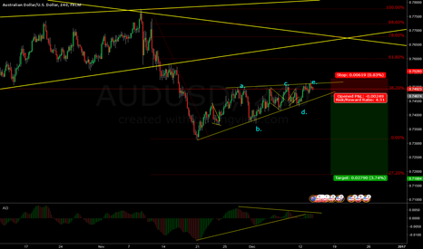 AUDUSD: AUD/USD Possible count & short opportunity