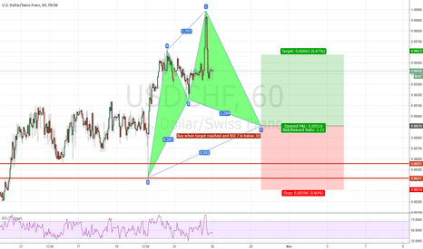 USDCHF: USD/CHF 1HR Bullish CYPHER